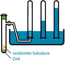 herstellung von wasserstoff